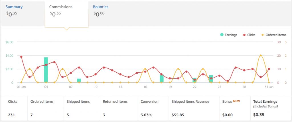 Amazon Associates Earnings - Site 4